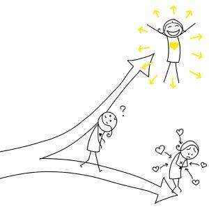 deux chemins possibles : l'amour intérieur ou l'amour par l'extérieur