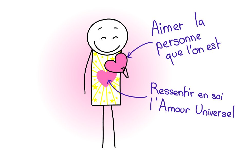Les deux niveaux d'amour de soi : Aimer la personne que l'on est et Ressentir en soi l'Amour universel